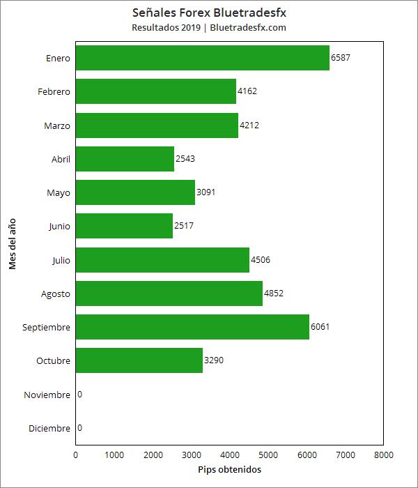 señales forex mas rentables del mercado hispano