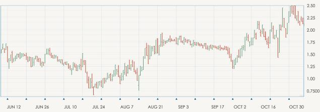 Grafico de barras es uno de los tipos de gráficos de trading