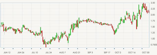 Grafico Candlesticks es uno de los tipos de gráficos de trading