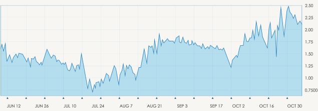 Grafico de líneas es uno de los tipos de gráficos de trading